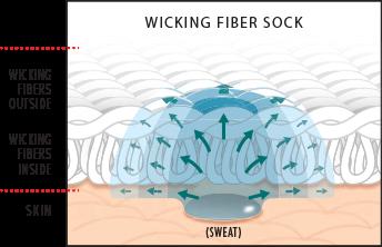 Wicking Fiber Sock